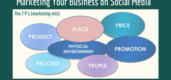 Marketing Your Business on Social Media