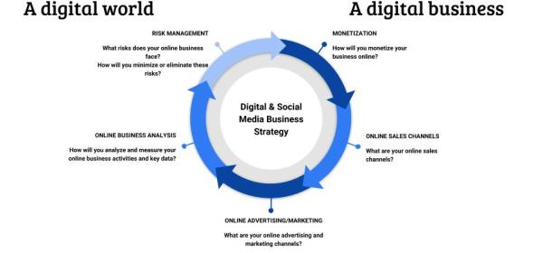 Digital & Social Media Business Strategy