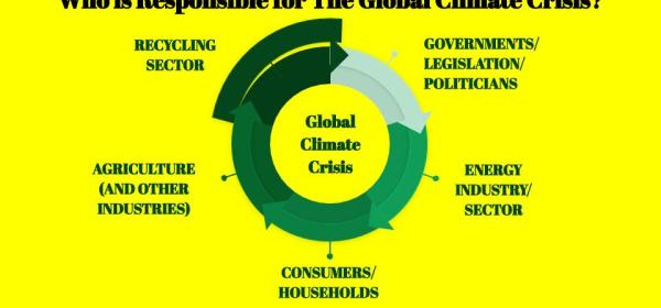 Who is Responsible for The Global Climate Crisis?
